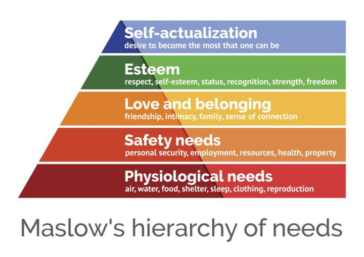 maslow-s-hierarchy-of-needs--scalable-vector-illustration-655400474-5c6a47f246e0fb000165cb0a